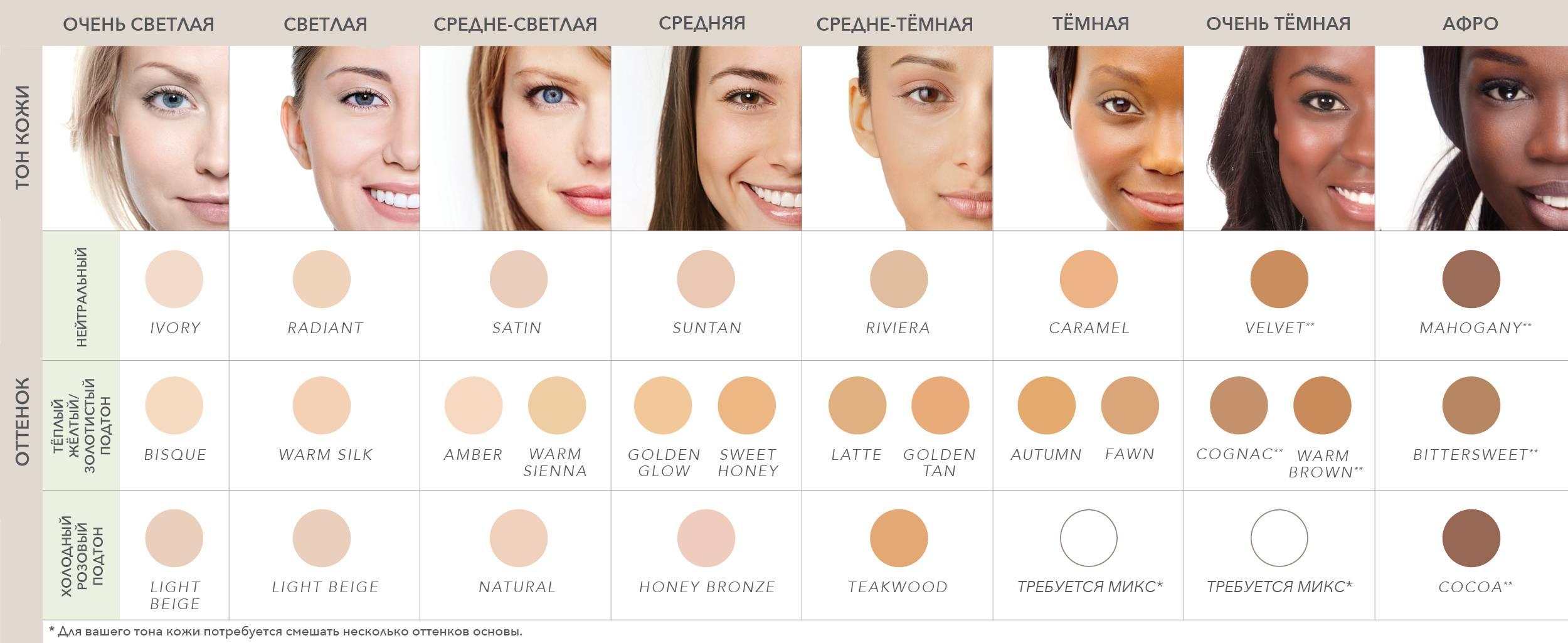 Таблица подбора кремовых пудр Jane Iredale в зависимости от тона кожи