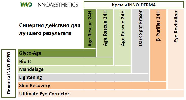 Таблица сочетания пилингов и кремов Innoaesthetics